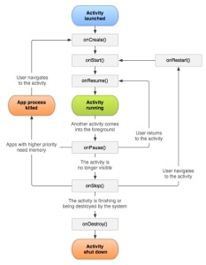 Android-Application-Activity-Lifecycle